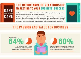 What is Customer Relationship Marketing