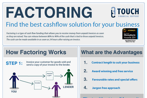 What is factoring in business brandongaillecom for Factor invoices explained
