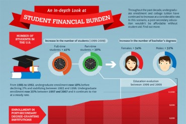 What is the Average Student Loan Debt