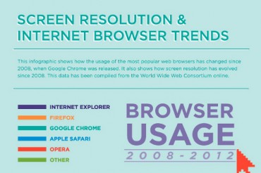 11 Statistics on Usage Share of Web Browsers