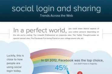 13 Usage Statistics on Social Media Login for Websites