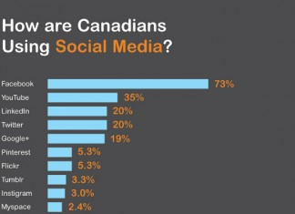 17 Canadian Social Media Usage Statistics and Trends