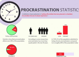 17 Lazy Procrastination Statistics