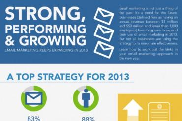 27 Vital B2B Email Marketing Statistics and Trends