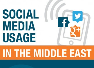 31 Middle East Social Media Usage Statistics