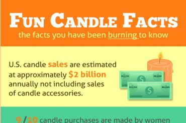 48 Ideas for Candle Company Names