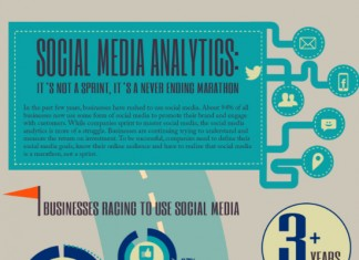 5 Ways to Measure Social Media Effectiveness and ROI