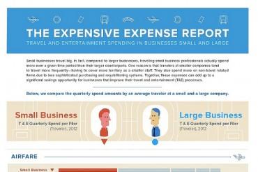 7 Interesting Small Business Travel Expense Statistics