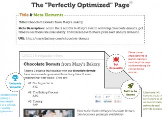 7 Keys to a Perfectly Optimized Web Page