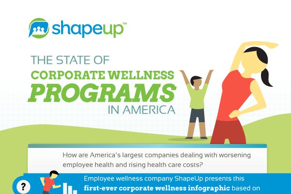 7 Most Common Corporate Wellness Programs in America
