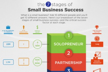 7 Stages of Small Business Success