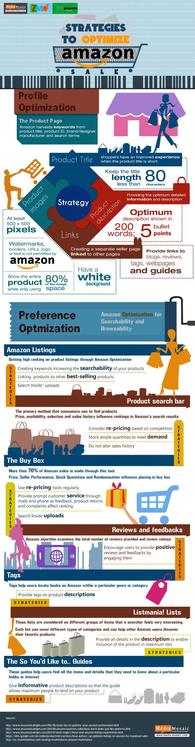 Amazon-Central-Seller-Account