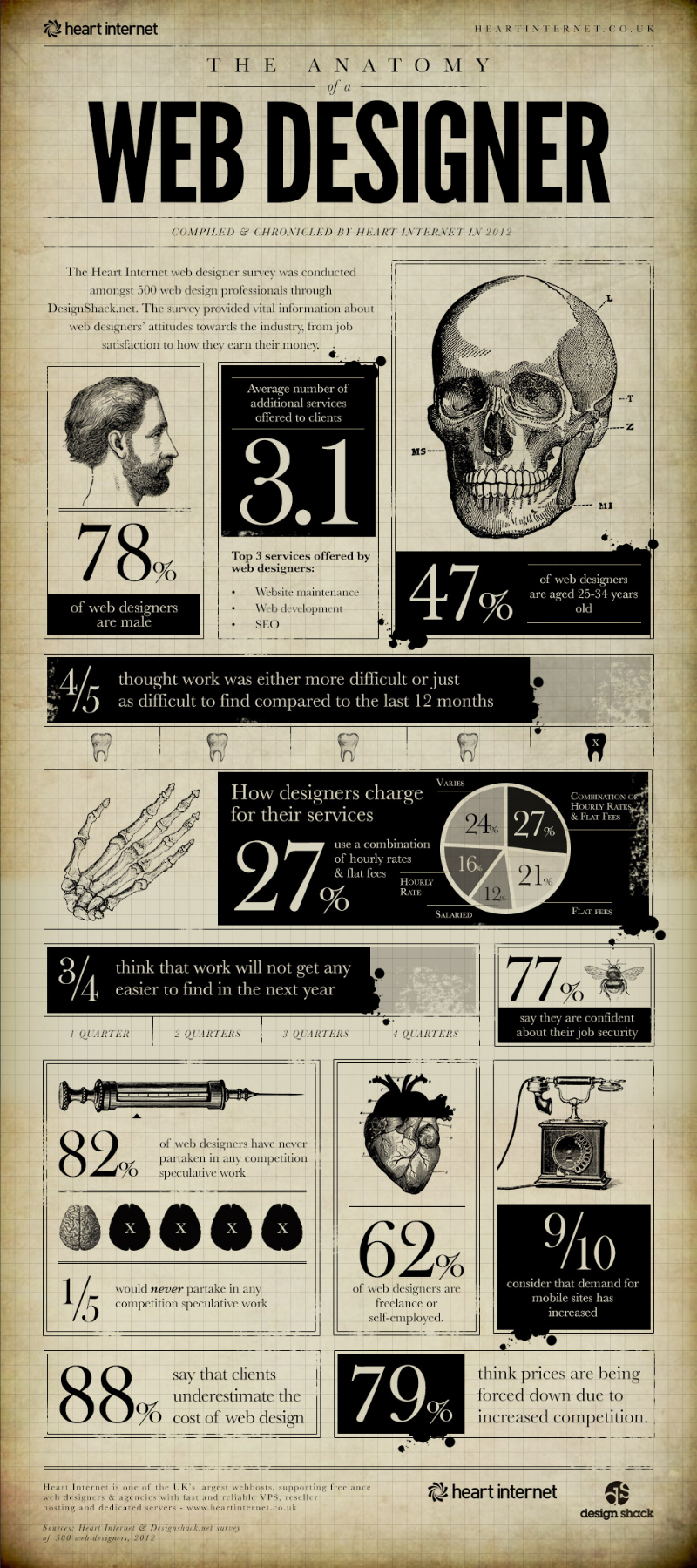 Anatomy-of-a-Web-Designer