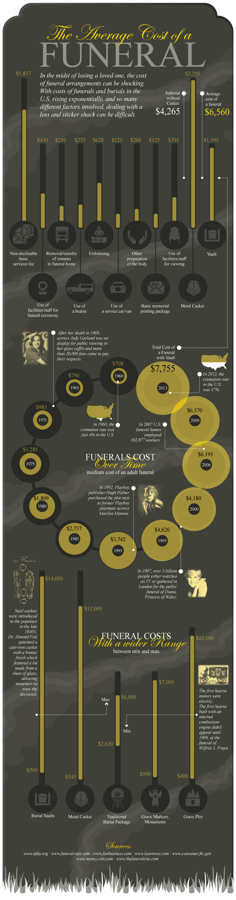 Average Cost of a Funeral