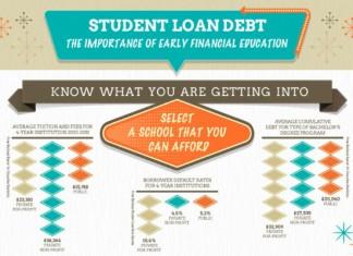 Average Student Loan Debt Upon Graduation
