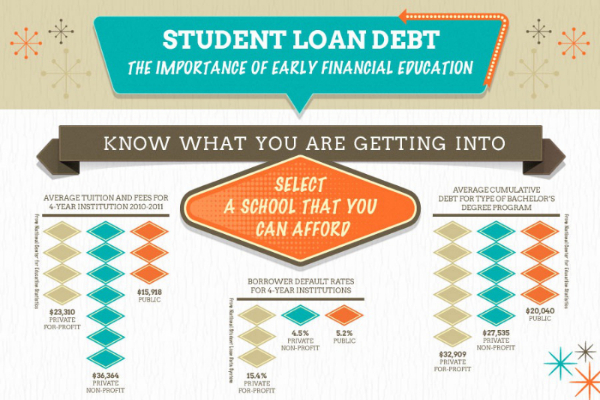 Average Student Loan Debt Upon Graduation