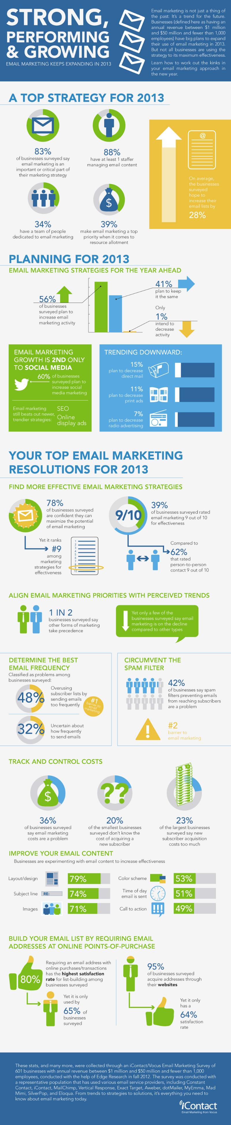 B2B-Email-Marketing-Statistics