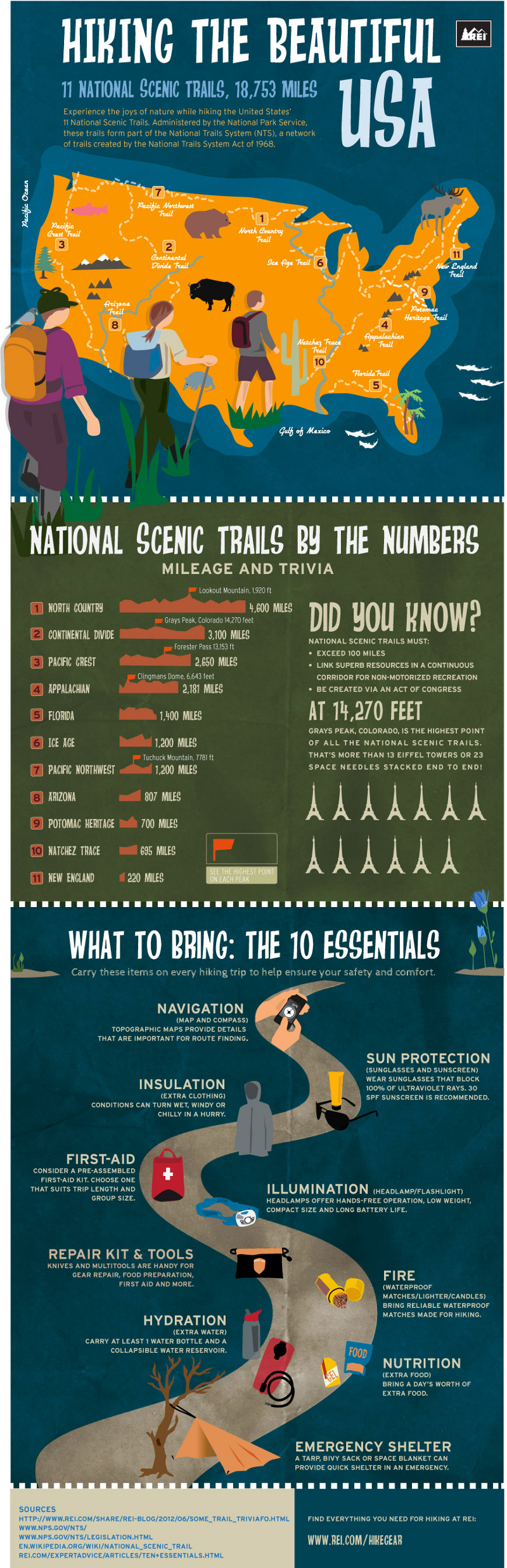 Best Hiking Trails in the US