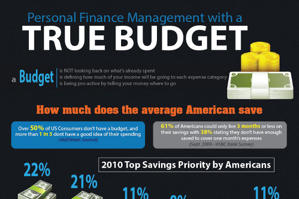Budgeting Tips for Low Income Families and the Middle Class