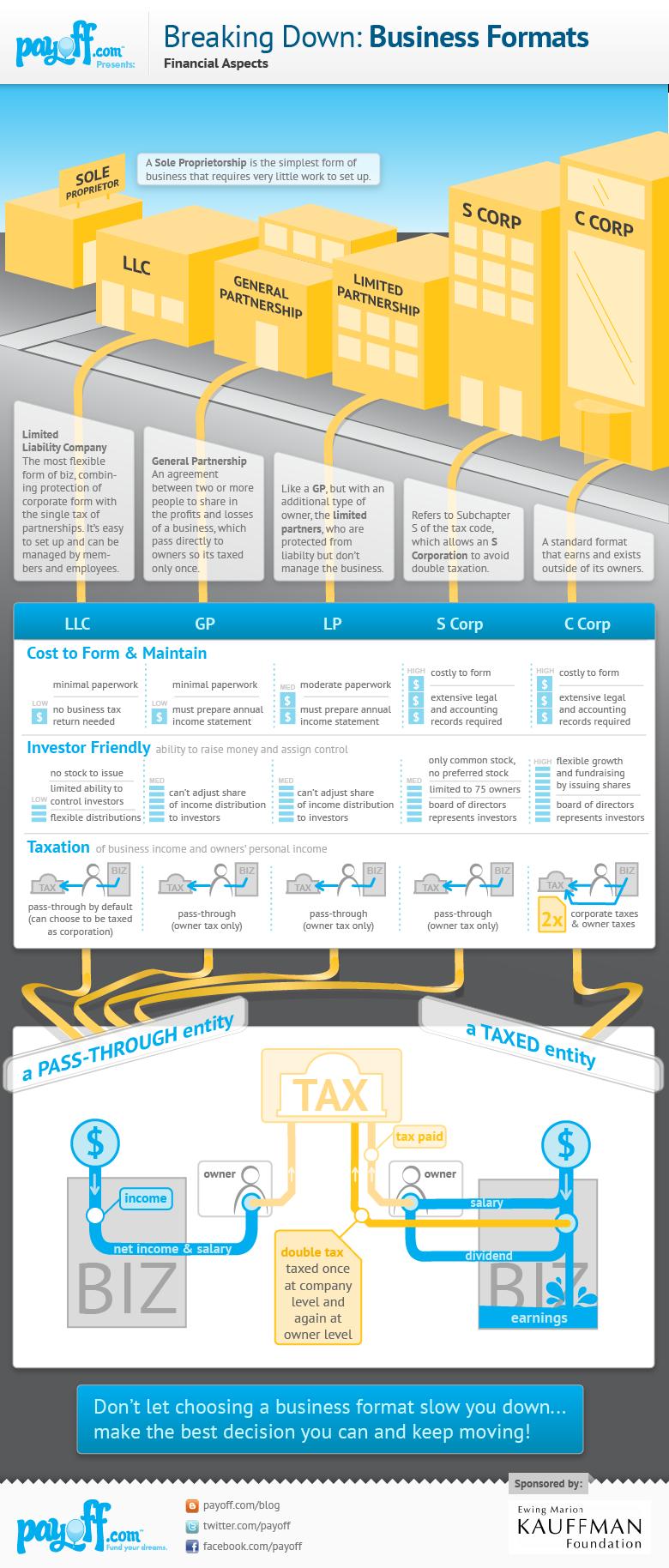 Business Structure Comparison