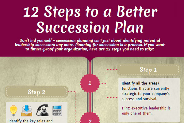 Succession Planning for a Business