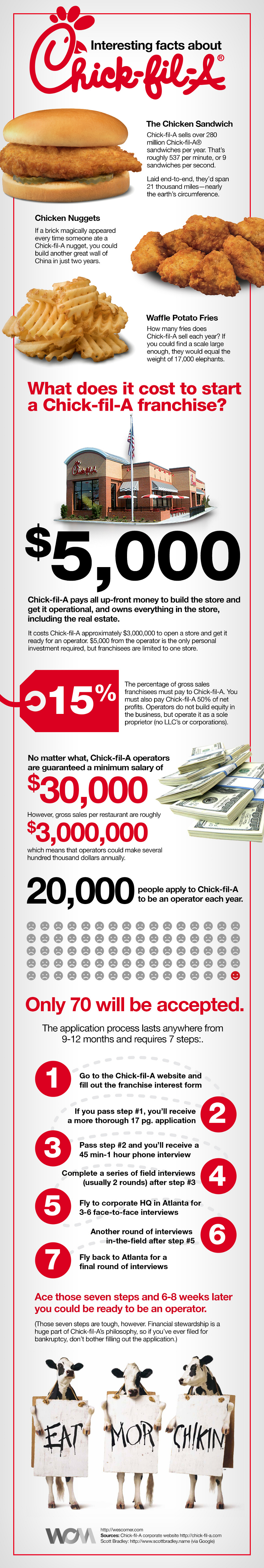 Chick Fil A Facts