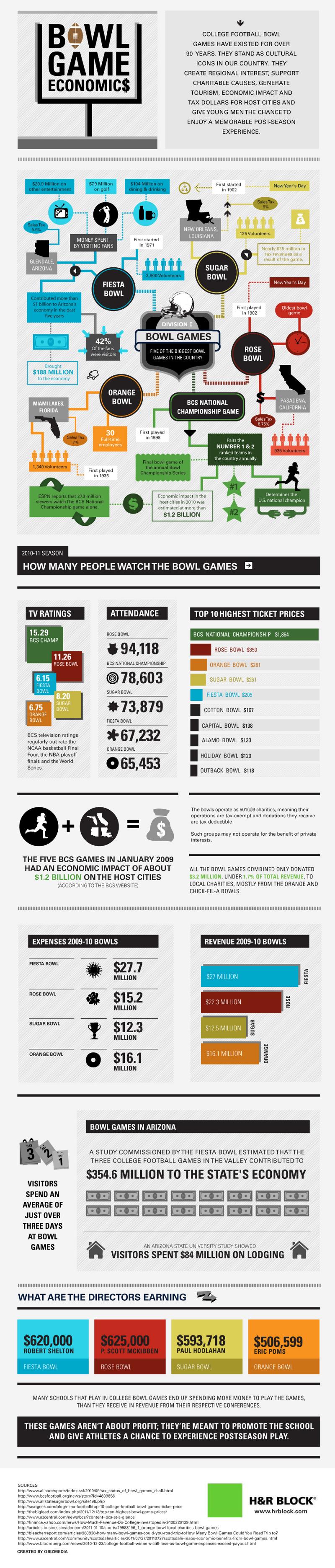 College Football Statistics