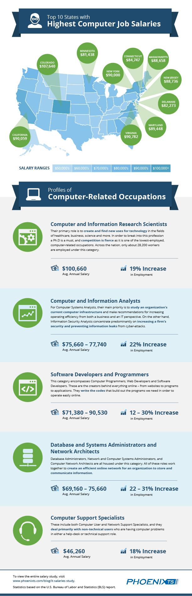 Computer Salary Job Statistics