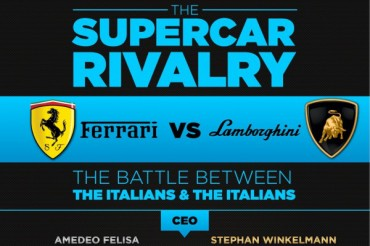 Corporate History of Ferrari and Lamborghini