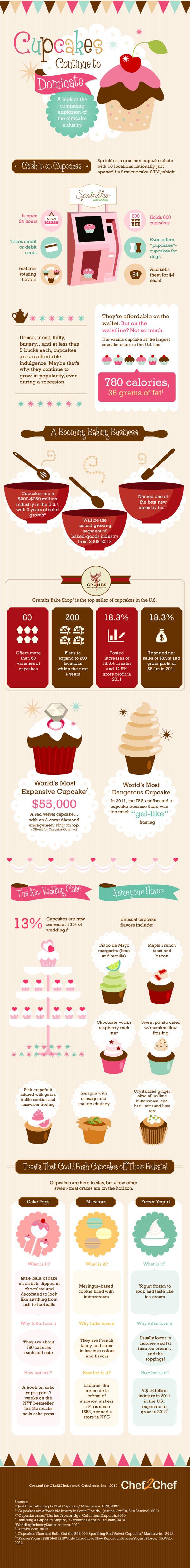 Cupcake Bakery Industry Statistics