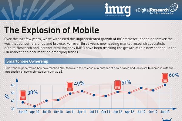 Current Smartphone Manufacturer Market Share Statistics