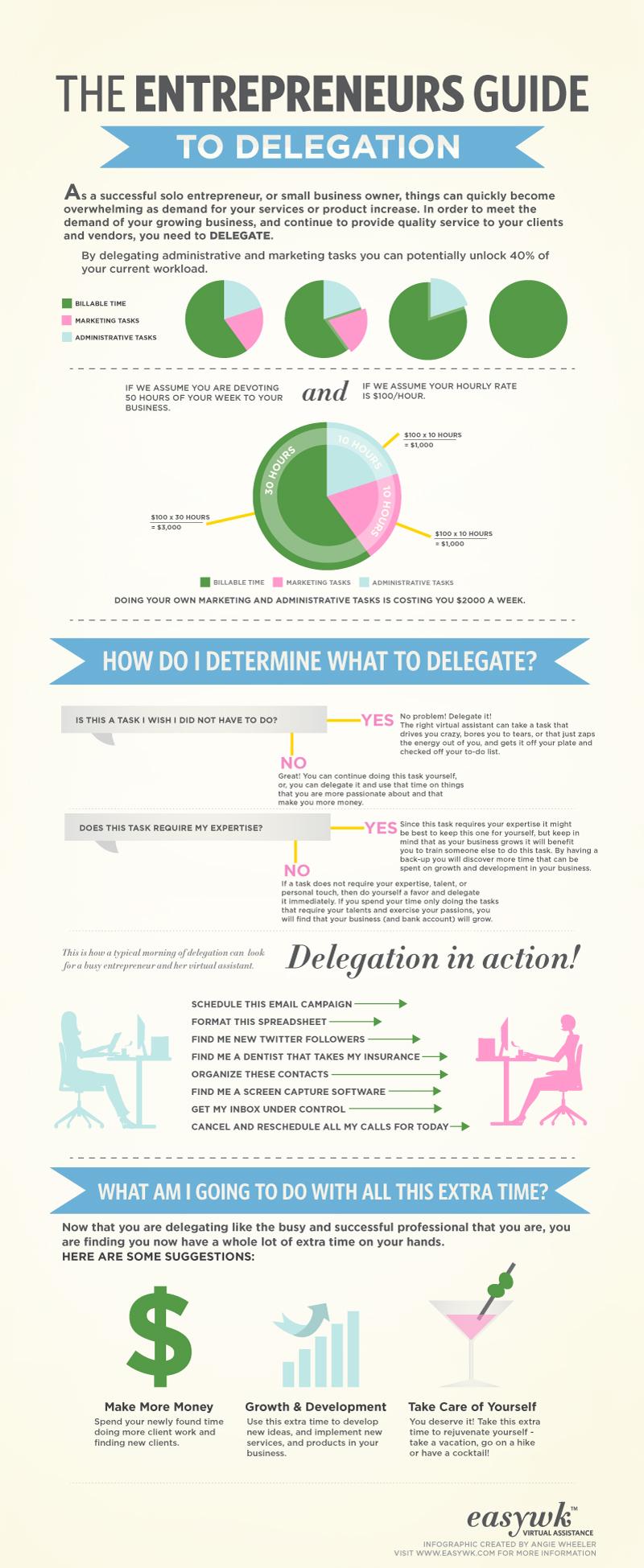 Delegate-Effectively