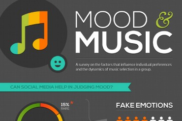 Does Music Affect Your Mood and Vice Versa