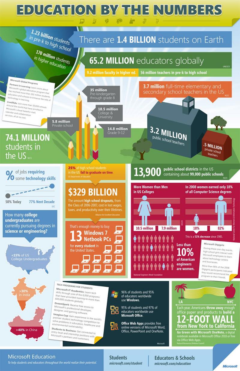 Educator Statistics