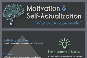 Explanation of Abraham Maslow's Self Actualization Theory