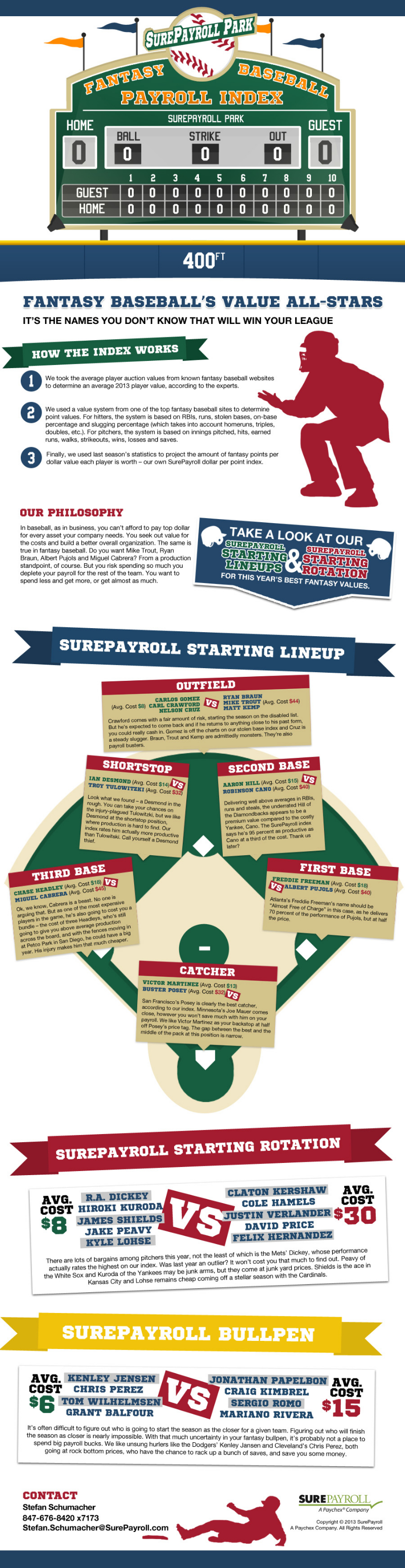 Fantasy Baseball Statistics