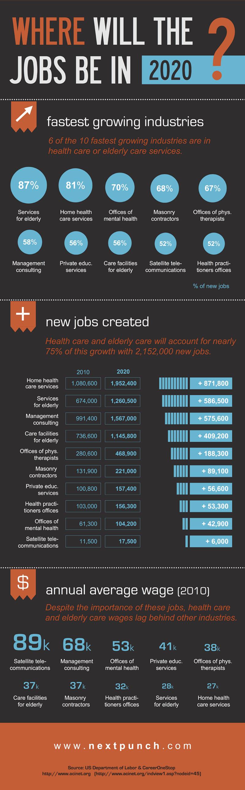 Future Job Market