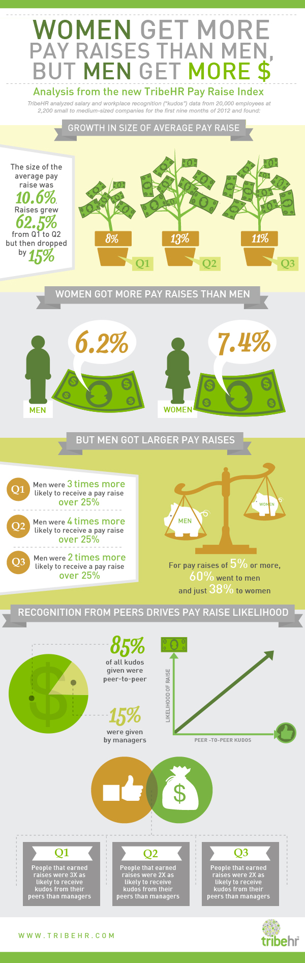 Gender Comparison Job Pay
