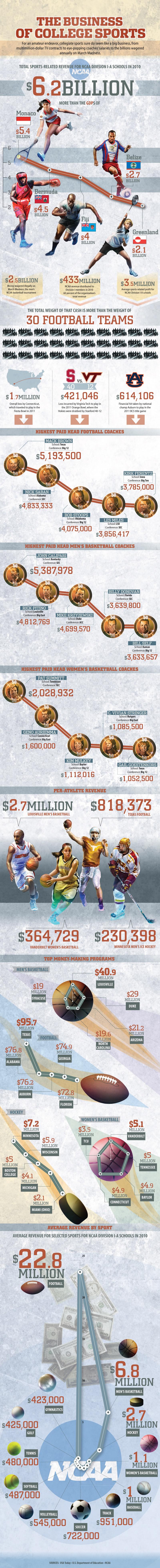 Global College Sports Statistics