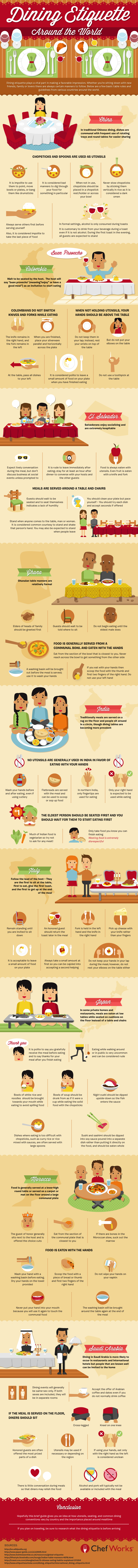 Global Dining Etiquette