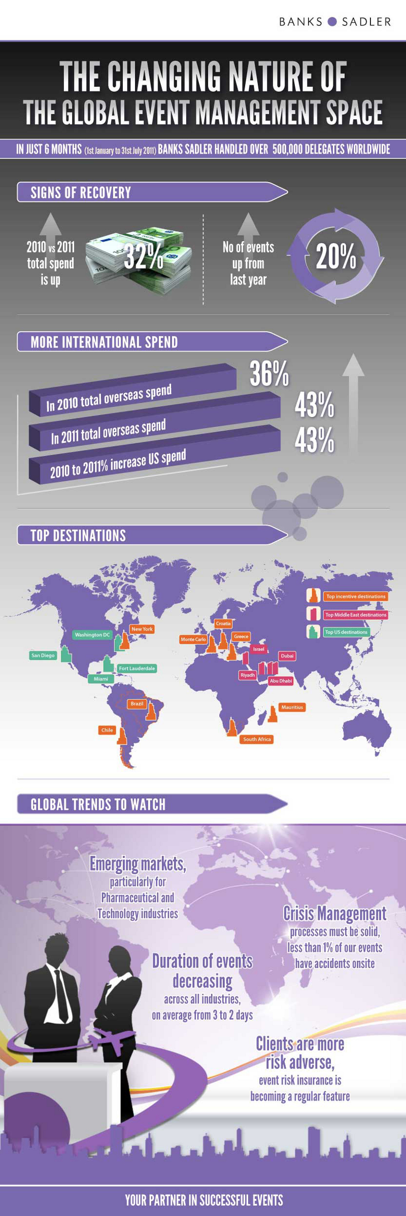 Global Event Management Trends