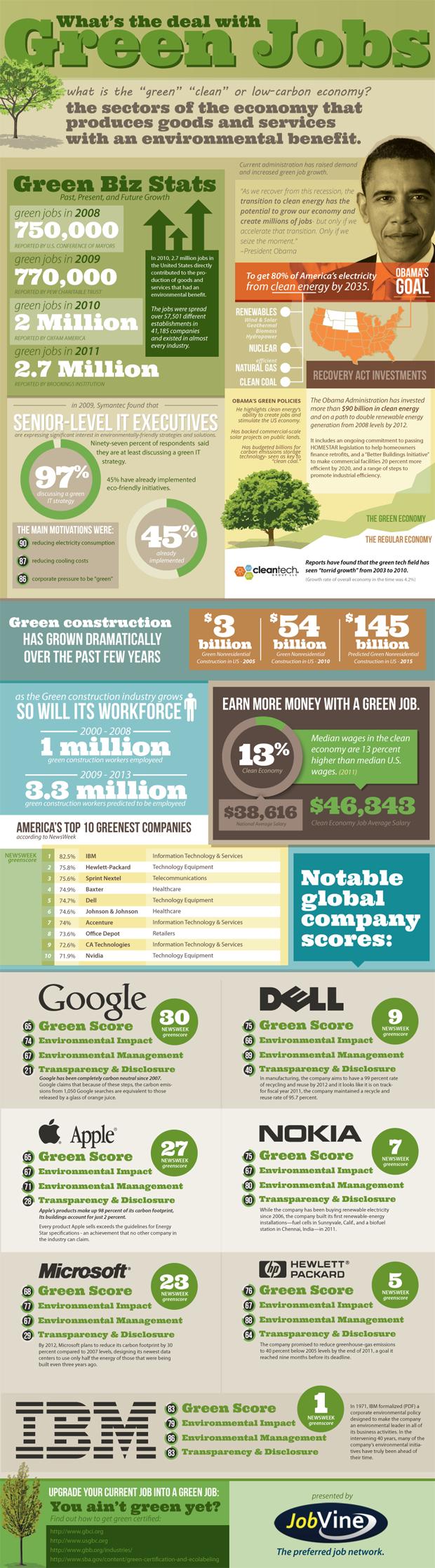 Going Green Job Market Statistics