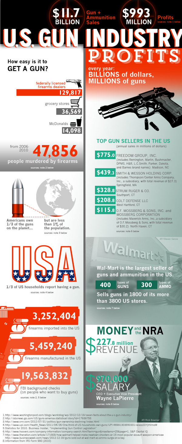 Gun Industry Facts