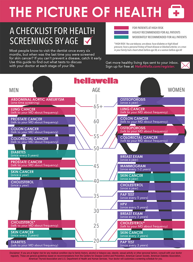 Health-Screenings-by-Age