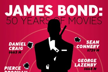 Highest Grossing James Bond Movies Adjusted to Inflation