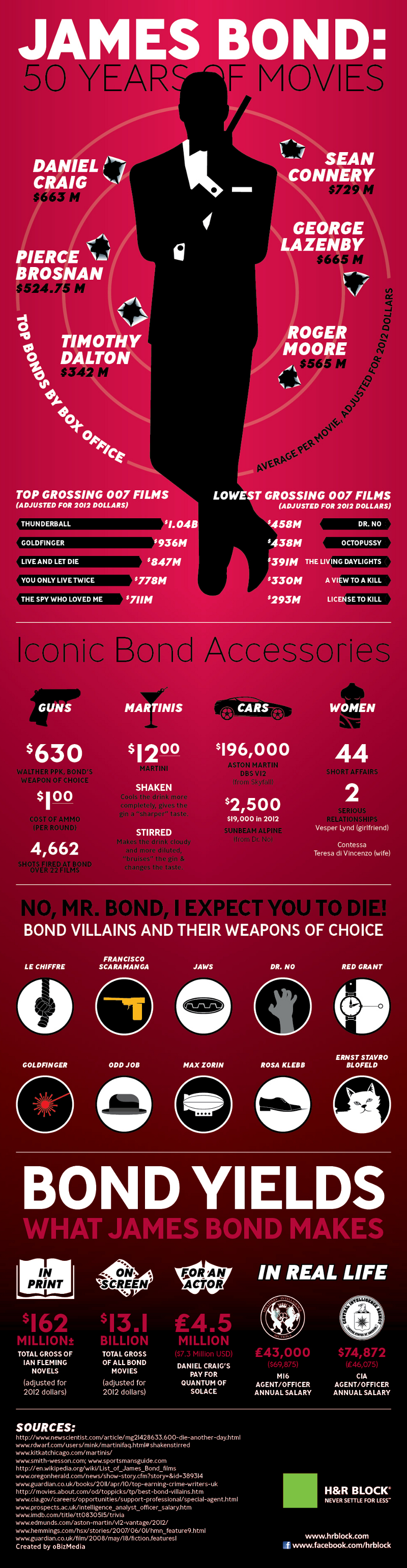 Highest-Grossing-James-Bond-Movies