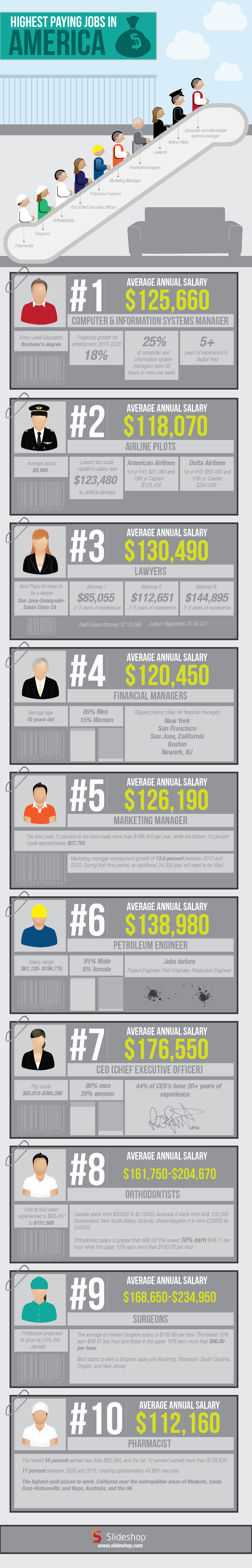 Highest Paying Jobs in US