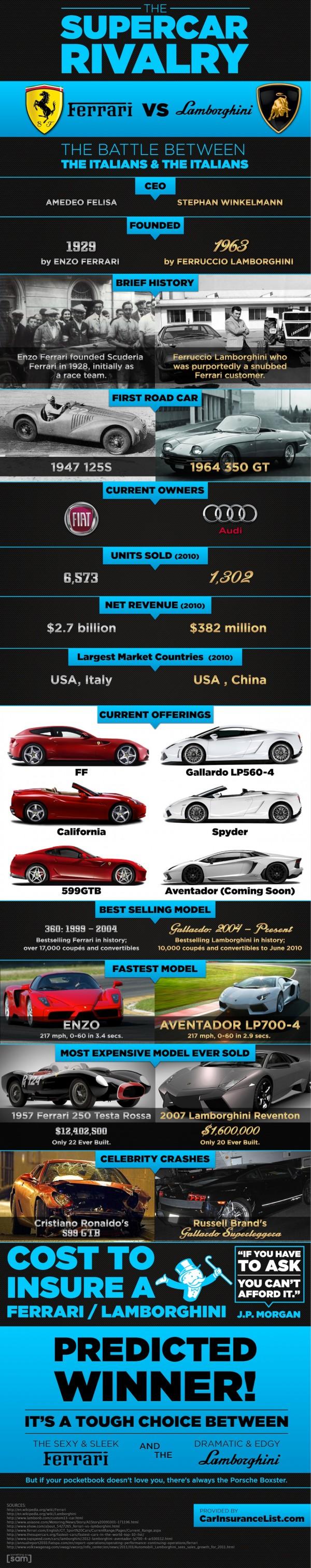 History-of-Ferrari