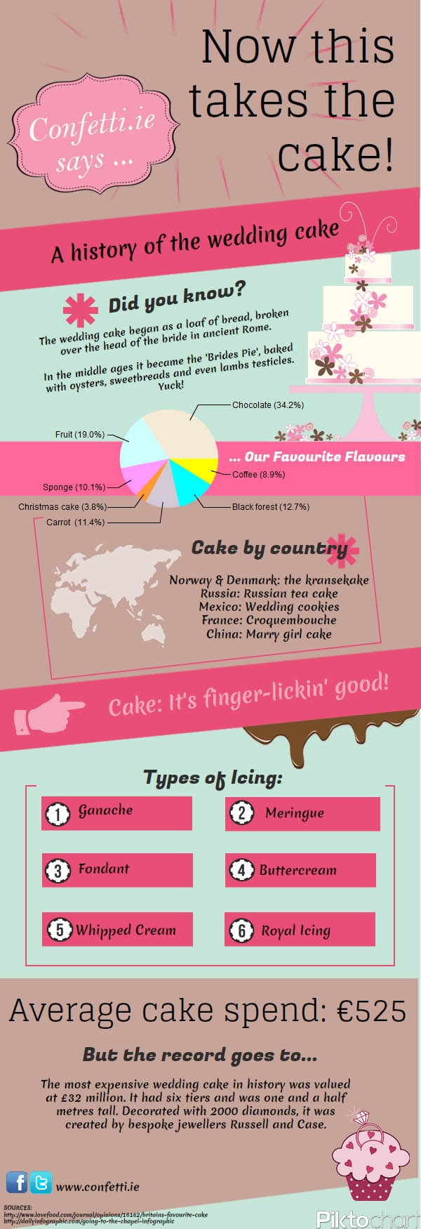 History of Wedding Cakes