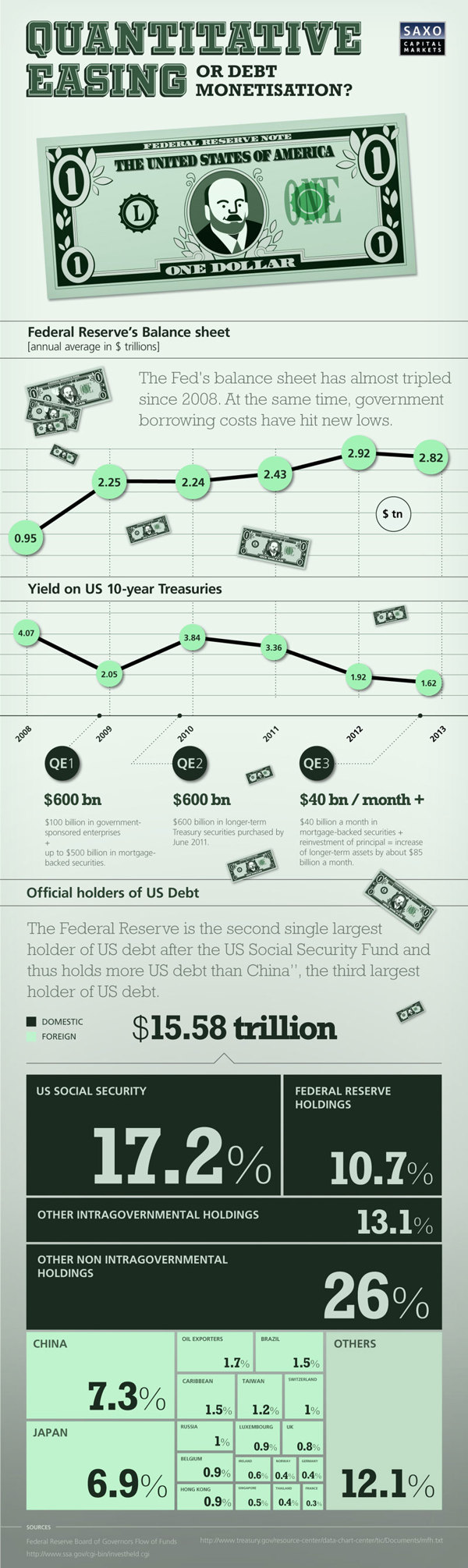 Holders-of-US-Debt